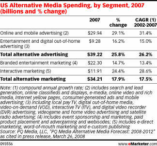 alternative-media spending
