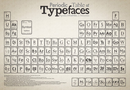 Periodic table of typefaces epromos promotional blog periodic table of typefaces urtaz Choice Image