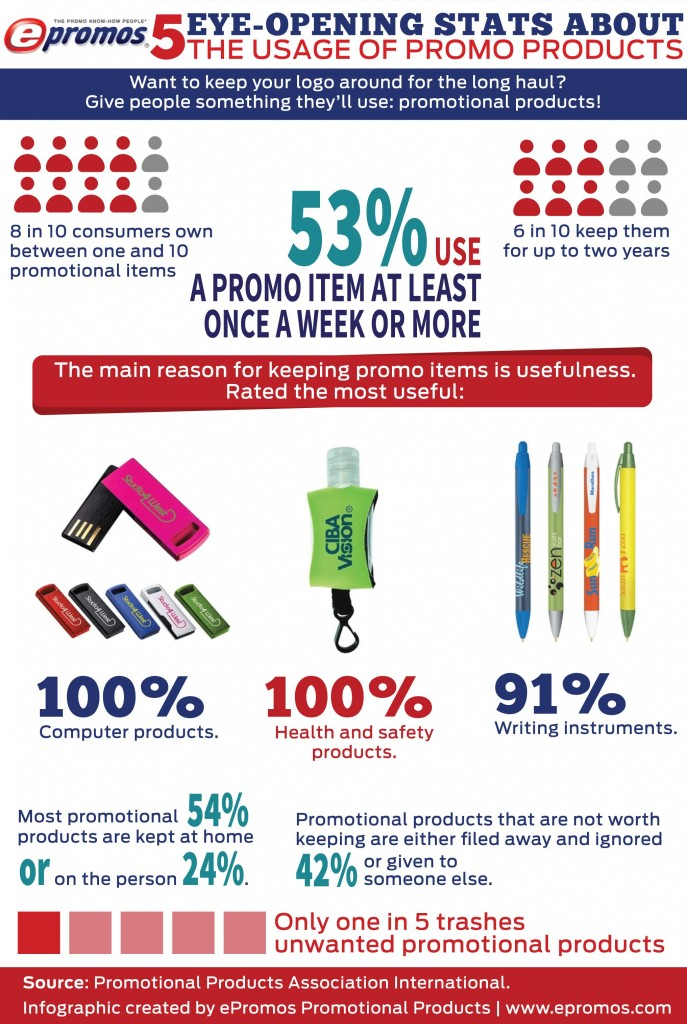 Eye-opening stats about the usage of promotional products