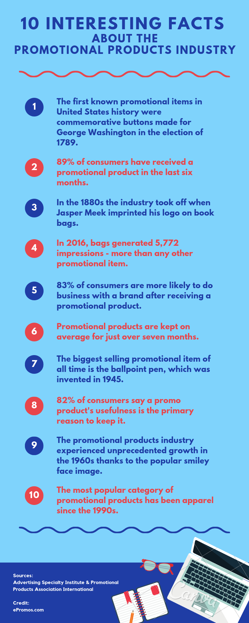 10 Interesting Facts About the Promotional Products Industry