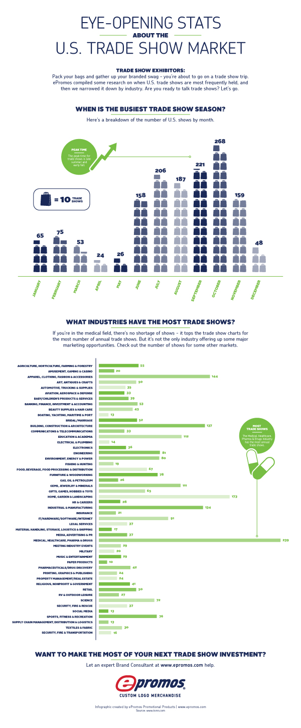 eye-opening stats about the u.s. tradeshow market